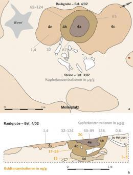 Die Himmelsscheibe wurde von Raubgräbern auf dem Mittelberg bei Nebra entdeckt. Durch Nachgrabungen konnten die Angaben der Täter detailliert bestätigt werden. Zudem erbrachten chemische Analysen des Füllmaterials der Raubgrube sowie des ungestörten Bodens unterhalb der Grube deutlich erhöhte Kupfer- und Goldkonzentrationen, die nur durch die lange Lagerung eines oder mehrerer Gegenstände aus eben diesen Materialien erklärt werden können. © Ernst Pernicka, CEZA.